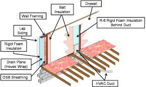 HVAC Ducts Shall Not Be Run Within Exterior Walls Building - Exterior walls