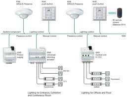 knx lighting control wiring diagram knx image knx lighting control wiring diagram knx auto wiring diagram on knx lighting control wiring diagram