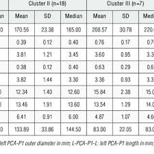 Crown To Rump Length Chart Mm Crown Rump Length Crl And Cac Morphometric Parameters