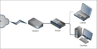 understanding routers, switches, and network hardware wireless home network at Diagram Of Home Network With Router