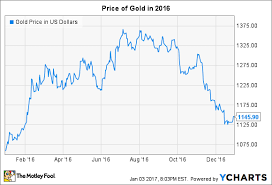 Gold Price Chart December 2016 Why The Price Of Gold In 2016 Disappointed Precious Metals