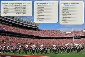 average high school athletic budget athletic budgets continue to climb