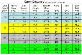 Golf Ball Speed Chart Golf Ball Speed Vs Distance Chart Always Golf