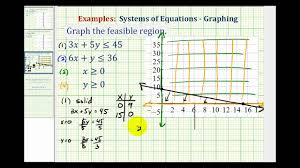 ex 3 graph the feasible region of a system of linear inequalities