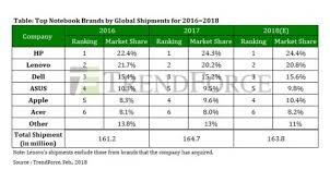 Asus Chart Apple Surpasses Asus To Become Fourth Largest Notebook