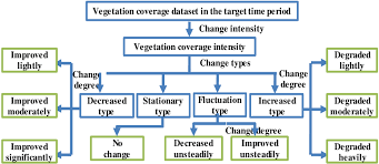Type Coverage Chart The Flow Chart To Judge The Changes Trend Of Grassland