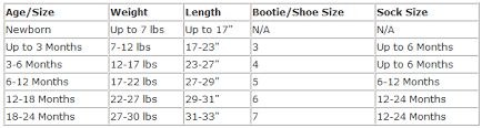 By The Way Clothing Size Chart Baby Clothing Size Chart Age Weight And Length So