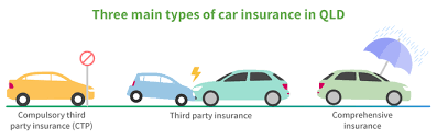 Ctp insurance is administered by the states, so it works differently depending on where you live. Car Insurance Queensland Qld Car Insurance Comparison Mozo