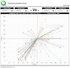 New Qlikview Indexed Explosion Quadrant Chart Chart