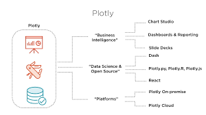 Building Data Visualizations Using Plotly Pluralsight