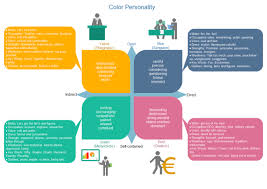 Personality Chart Maker Color Personality Chart Free Color Personality Chart Templates