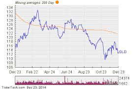 Spdr Gold Shares Chart Spdr Gold Shares Experiences Big Outflow Nasdaq Com
