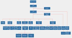Management Organizational Chart Gulf Fluor