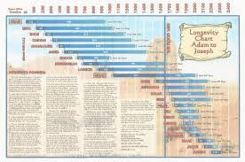 timeline resources harp s crossing baptist church two locations fayetteville ga and