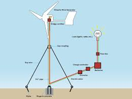 another diy wind turbine, find your instructions here Wind Generator Wiring Diagram another diy wind turbine, find your instructions here makeprojects wind generator wiring diagram single phase