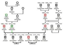 A Trip Through The Past The Genogram Blaikie Psychotherapy