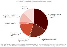 Guatemala Religion Chart Religion And Race Among Democrats And Republicans