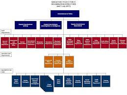 Mha Organisation Chart Mha Organisation Chart 2019