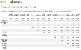 Alitalia Millemiglia Award Chart More Details On The Alitalia Devaluation And The New
