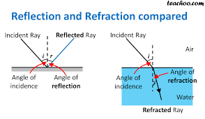 Why Is Light Refracted Refraction Of Light Definiton Examples Class 10 Notes