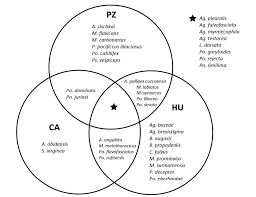 All S Are P Venn Diagram Venn Diagram Showing The Exclusive And Shared Species Of