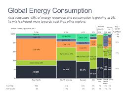 Energy Market Map Mekko Graphics