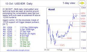 1 Usd To Idr Chart 1 Usd To Idr Chart Coladot
