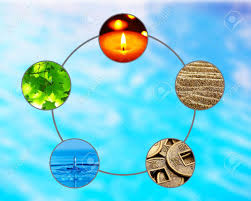 collage feng shui. Collage Of Feng Shui Destructive Cycle With Five Elements (water, Wood, Fire, O