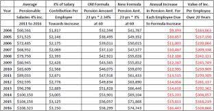 Annual Cost Of Living Increase Chart The Sonoma County Retroactive Pension Increase Gross