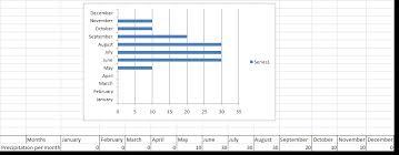 Average Monthly Precipitation And Temperature Tundra Biome