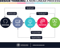 Design Thinking Framing The Problem How Design Thinking Can Enhance Your Learning Experience