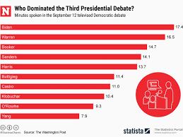Who Won The Democratic Debate Biden Beto And 10 Andrew