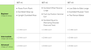 Strength Shoe Workout Chart How To Build Muscle In 9 Minutes Well Guides The New