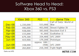Ps3 Chart Updated Chart Kotick Nudges Sony On Ps3 Pricing Metue