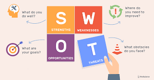 Swot Analysis Of Web Design Company How To Conduct A Swot Analysis For Fashion Store
