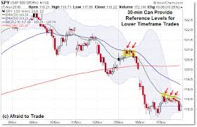 Lesson How The 30min Chart Helps Intraday Trading 5min