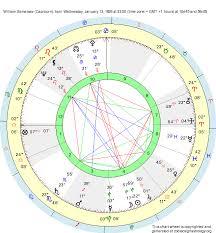 Capricorn Natal Chart Birth Chart William Samersav Capricorn Zodiac Sign Astrology