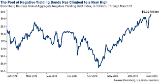 Bloomberg Barclays Us Aggregate Bond Index Chart Gold Glimmers As The Pool Of Negative Yielding Debt Surges