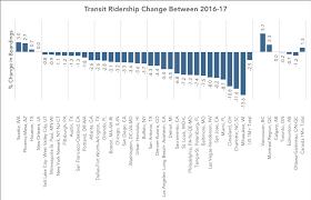 Transit Ridership Slumping Not In Canada Streetsblog Usa