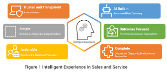 For Sales Salesforce Einstein Ai Solutions For Sales And Service