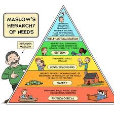 Maslow Hierarchy Of Needs 9 Real Life Examples Of Maslows Hierarchy Of Needs