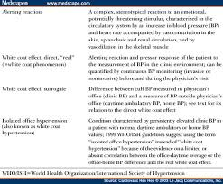 World Health Organization Blood Pressure Chart White Coat Effect And White Coat Hypertension What Do They Mean