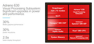 Snapdragon Processor Chart Gpu Performance Power Estimates The Snapdragon 845