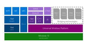 Windows Flatform Getting Started Developing Universal Windows Platform Uwp Apps
