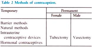 Types Of Contraception Chart Methods Of Contraception With Diagram Reproductive