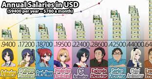 Create a anime infographic with our 26 infographic templates from $4. Sgcafe On Twitter Animator Wages In Japan Can Be As Low As Us 780 A Month Shirobako Anime Infographic Http T Co Xuh7dqf3ou Http T Co Dvoojgtznw