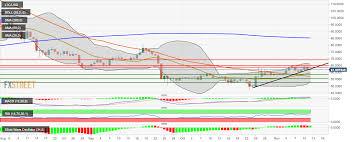 Litecoin Price Analysis Ltc Usd Bulls Attempt Comeback