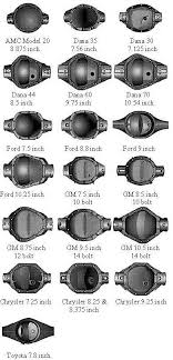 Dana Differential Identification Chart Rv Net Open Roads Forum How Many Of Us Are There Owners Of