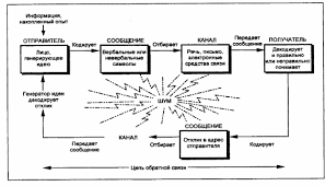 Реферат Коммуникативная культура специалистов в организации Сущность коммуникативных барьеров