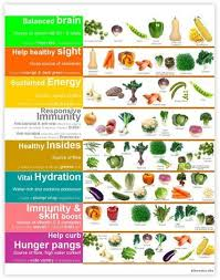 Vegetable Benefits Chart Click Here To Download Our Health